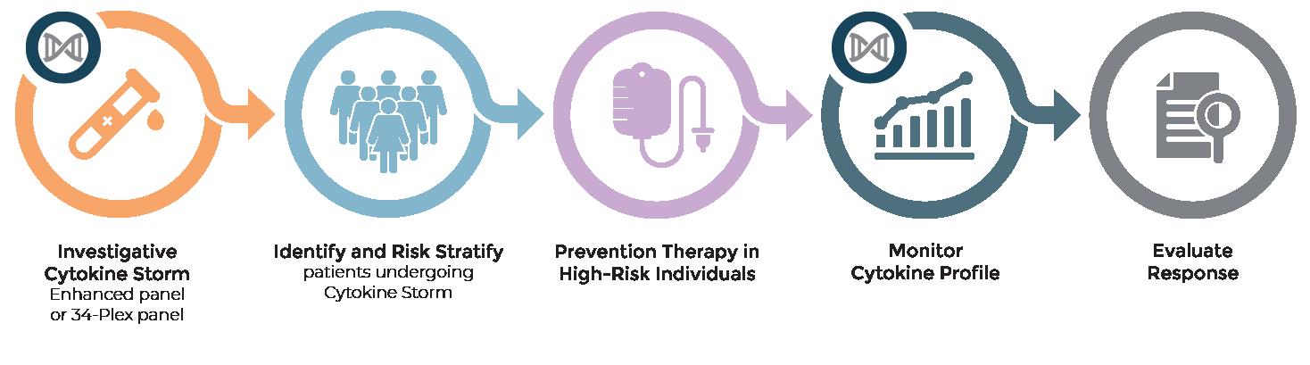 Cytokine Profiling Panels
